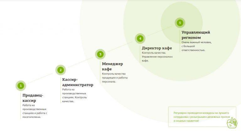 Работа полным моделям в москве заработать моделью онлайн в азов