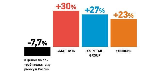 Обороты торговли крупнейших продуктовых ритейлеров России в январе — мае 2015 года