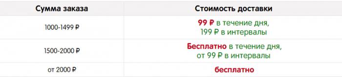Стоимость доставки в Казани