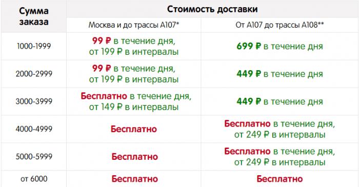 Стоимость доставки в Москве
