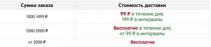 Стоимость доставки в Нижнем Новгороде