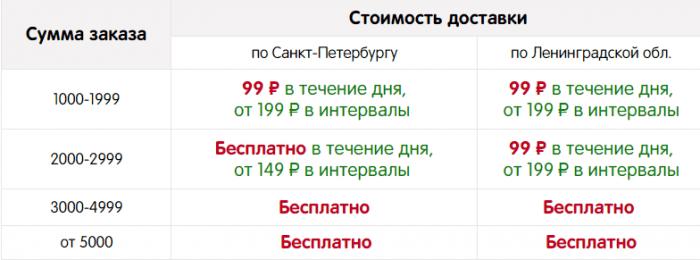 Стоимость доставки в Санкт-Петербурге