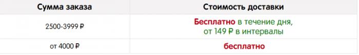Стоимость доставки в Великом Новгороде