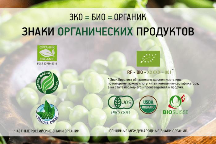 Знаки органических продуктов
